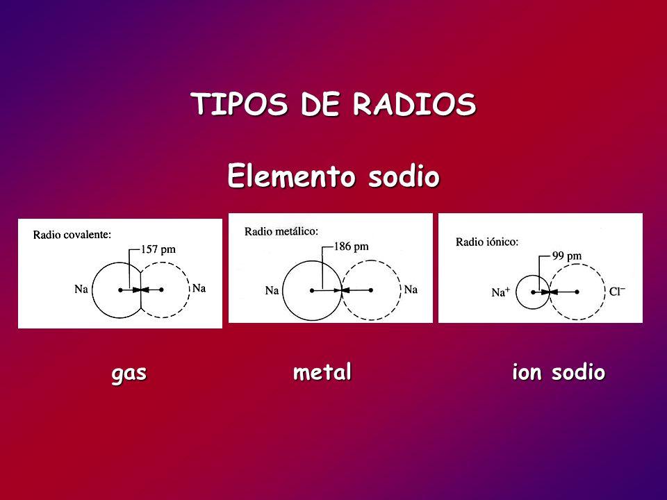 TIPOS DE RADIOS Elemento sodio