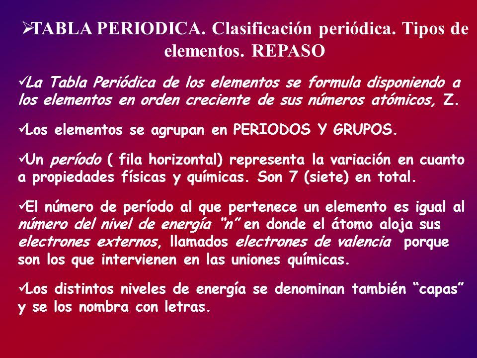 TABLA PERIODICA. Clasificación periódica. Tipos de elementos. REPASO