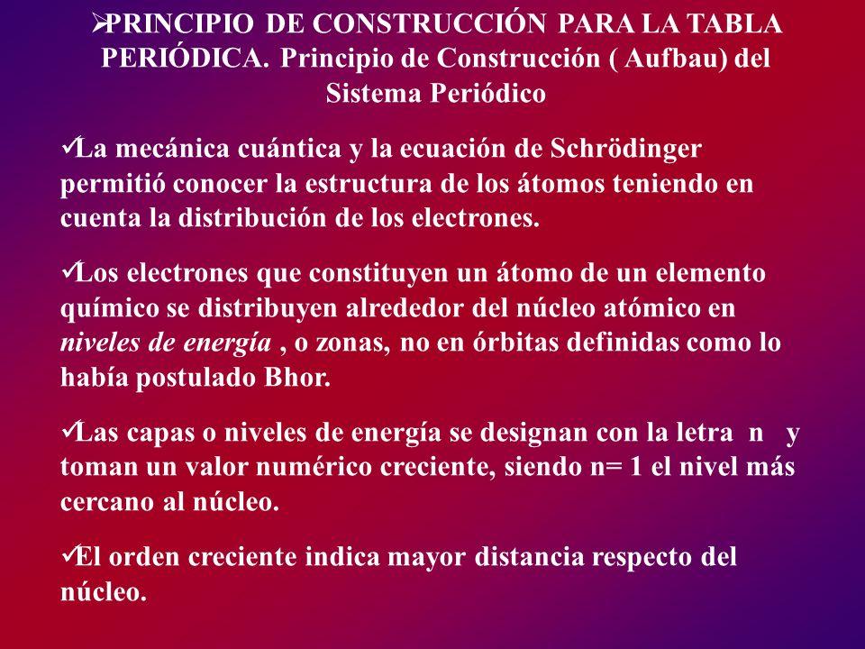 PRINCIPIO DE CONSTRUCCIÓN PARA LA TABLA PERIÓDICA