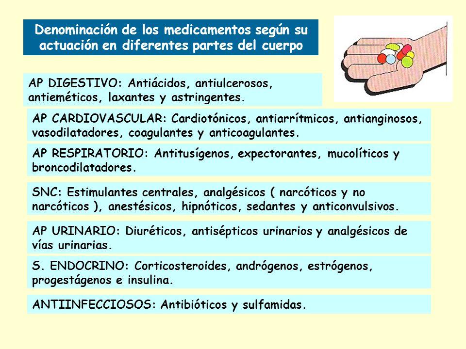 Denominación de los medicamentos según su actuación en diferentes partes del cuerpo