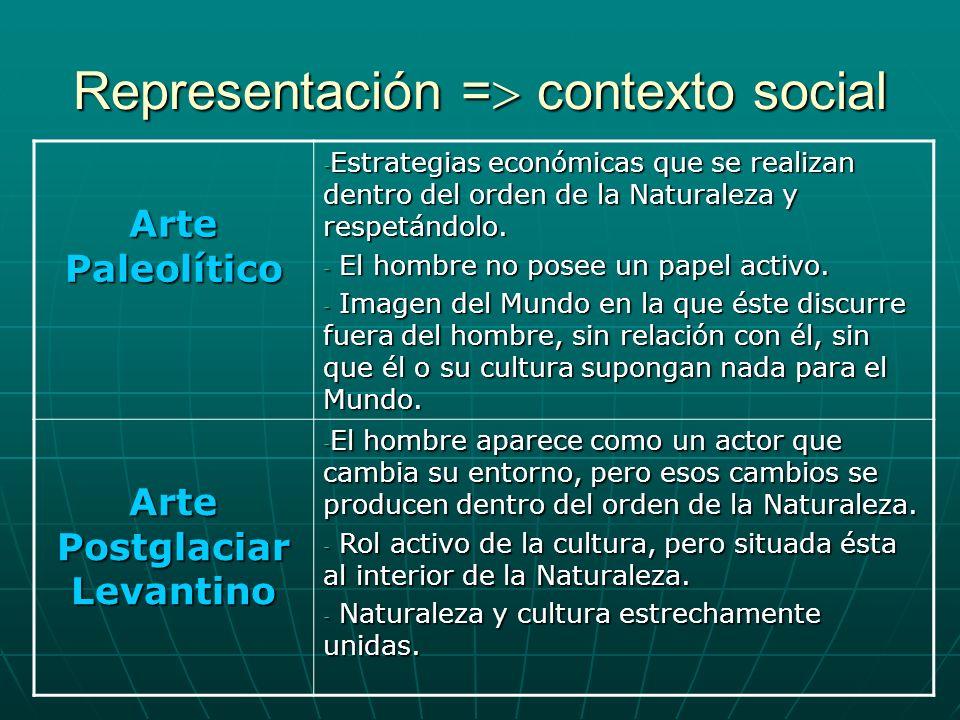 Representación = contexto social