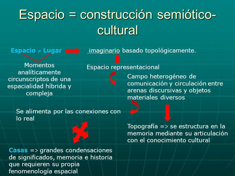 Espacio = construcción semiótico-cultural