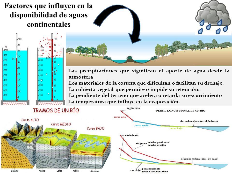 Factores que influyen en la disponibilidad de aguas continentales