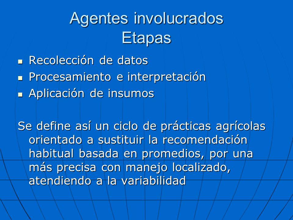 Agentes involucrados Etapas