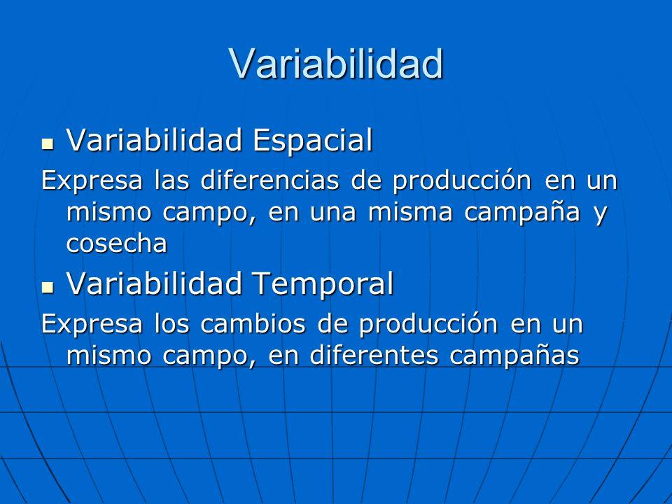 Variabilidad Variabilidad Espacial Variabilidad Temporal