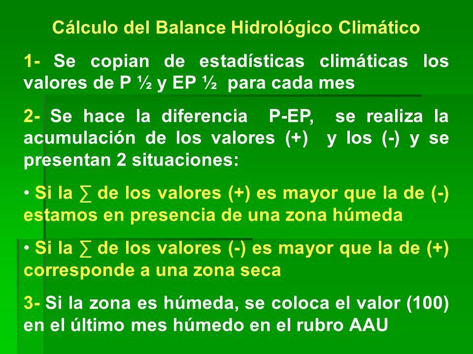 Cálculo del Balance Hidrológico Climático