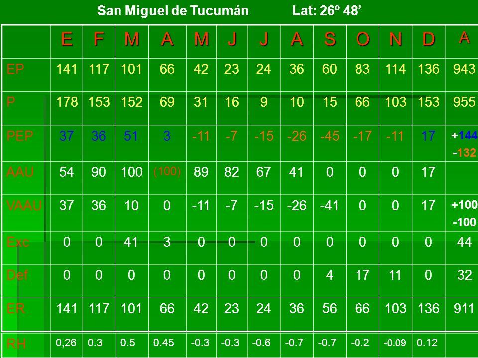 San Miguel de Tucumán Lat: 26º 48'