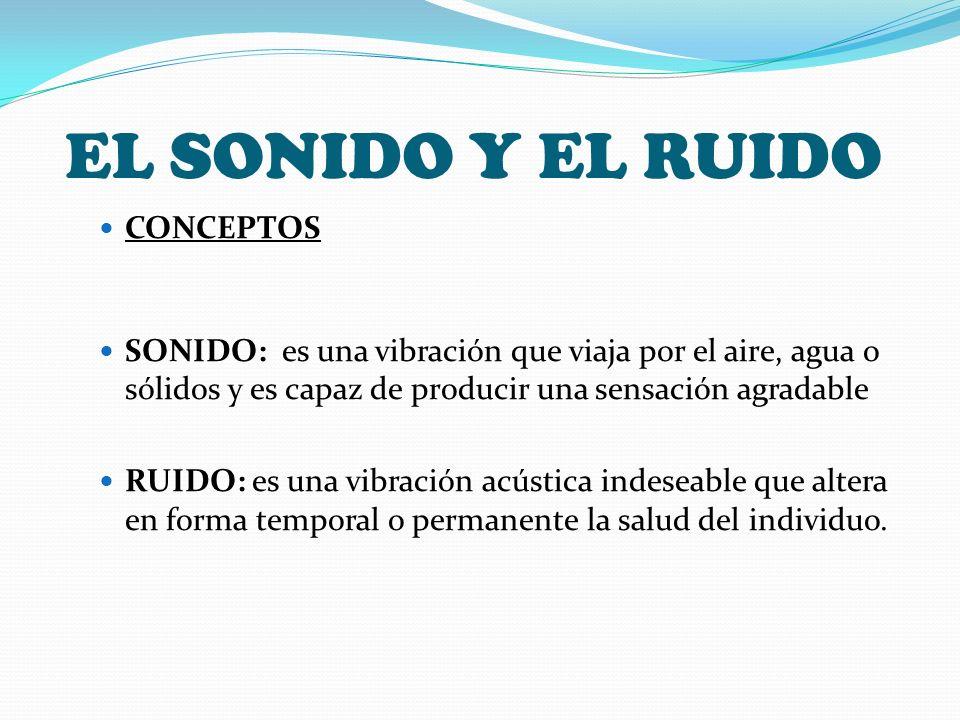 EL SONIDO Y EL RUIDO CONCEPTOS