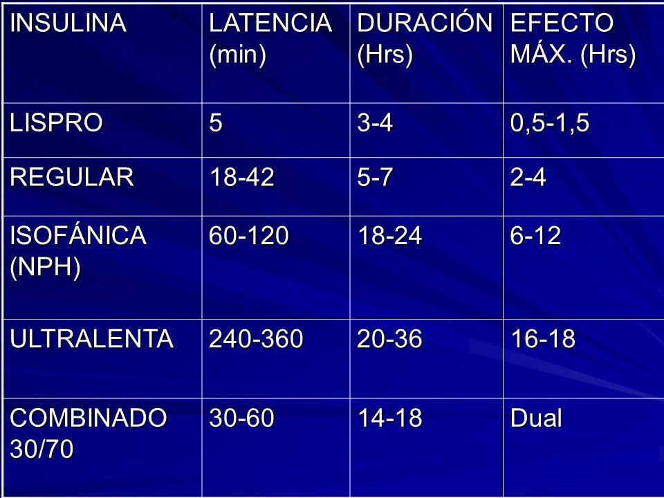 INSULINALATENCIA (min) DURACIÓN (Hrs) EFECTO MÁX. (Hrs) LISPRO. 5. 3-4. 0,5-1,5. REGULAR. 18-42. 5-7.
