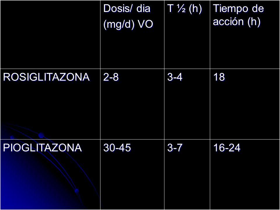 Dosis/ dia(mg/d) VO. T ½ (h) Tiempo de acción (h) ROSIGLITAZONA. 2-8. 3-4. 18. PIOGLITAZONA. 30-45.