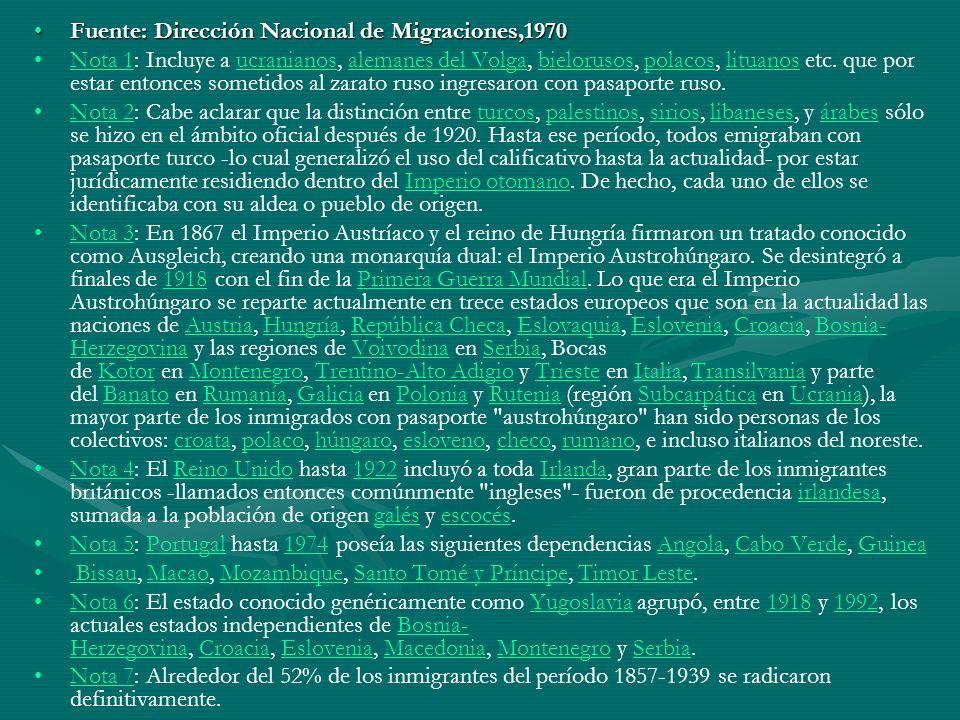Fuente: Dirección Nacional de Migraciones,1970