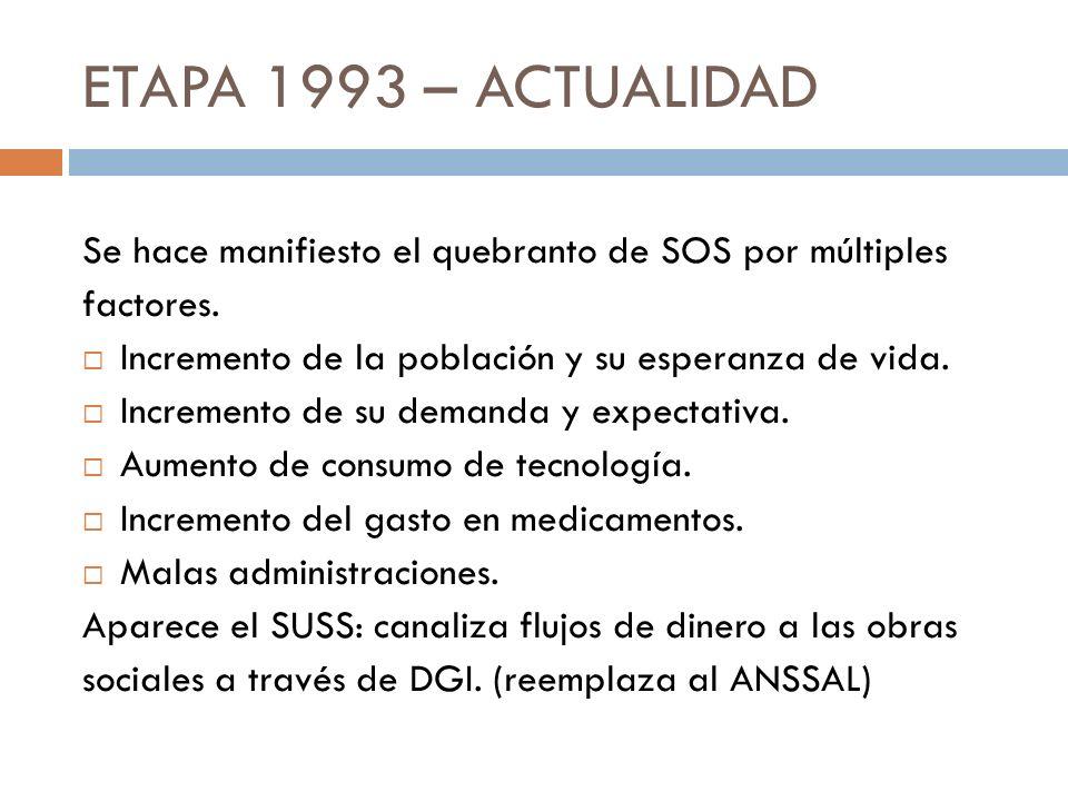ETAPA 1993 – ACTUALIDAD Se hace manifiesto el quebranto de SOS por múltiples. factores. Incremento de la población y su esperanza de vida.
