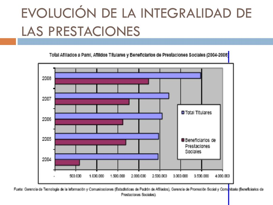EVOLUCIÓN DE LA INTEGRALIDAD DE LAS PRESTACIONES