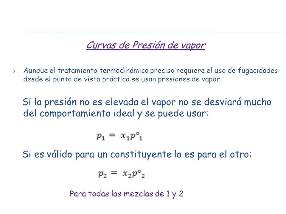 Curvas de Presión de vapor