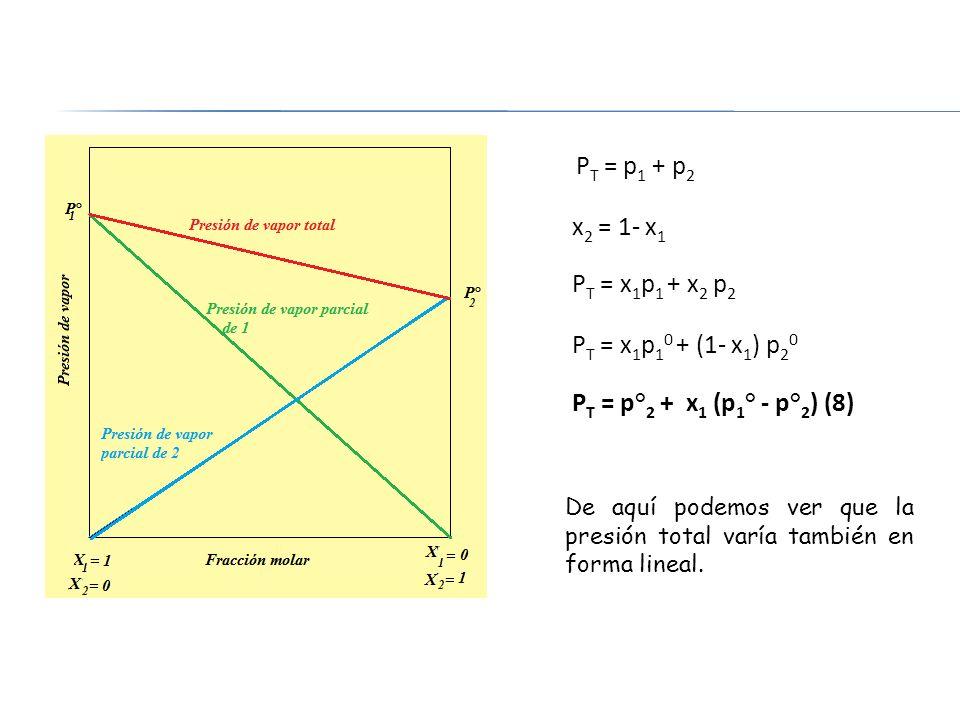 x2 = 1- x1 PT = x1p1 + x2 p2 PT = x1p10 + (1- x1) p20