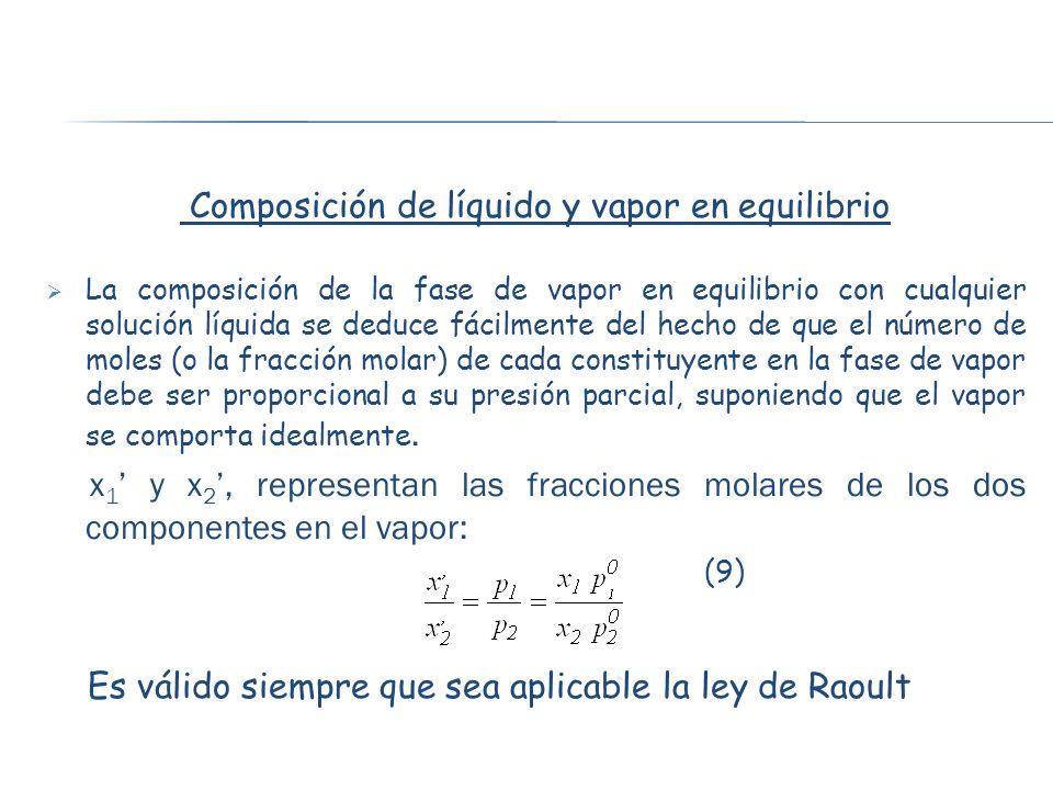 Composición de líquido y vapor en equilibrio
