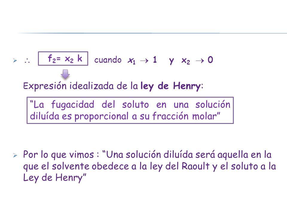  cuando x1  1 y x2  0 Expresión idealizada de la ley de Henry: