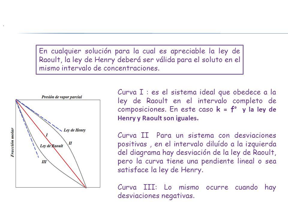 Curva III: Lo mismo ocurre cuando hay desviaciones negativas.