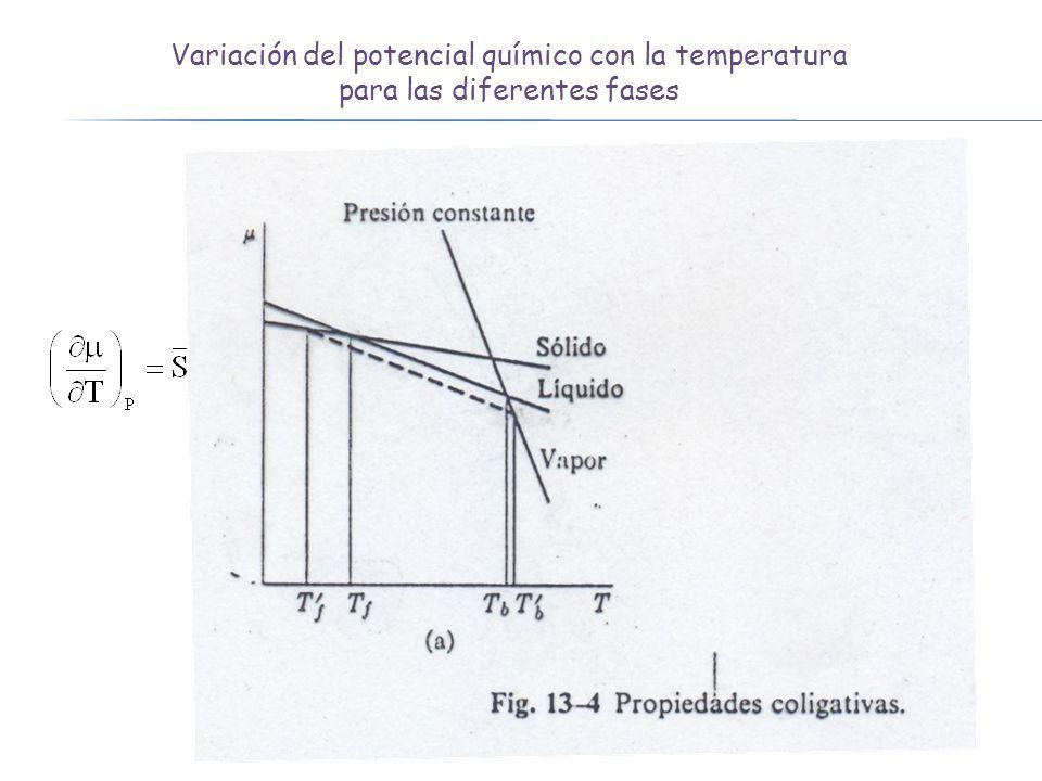 Variación del potencial químico con la temperatura