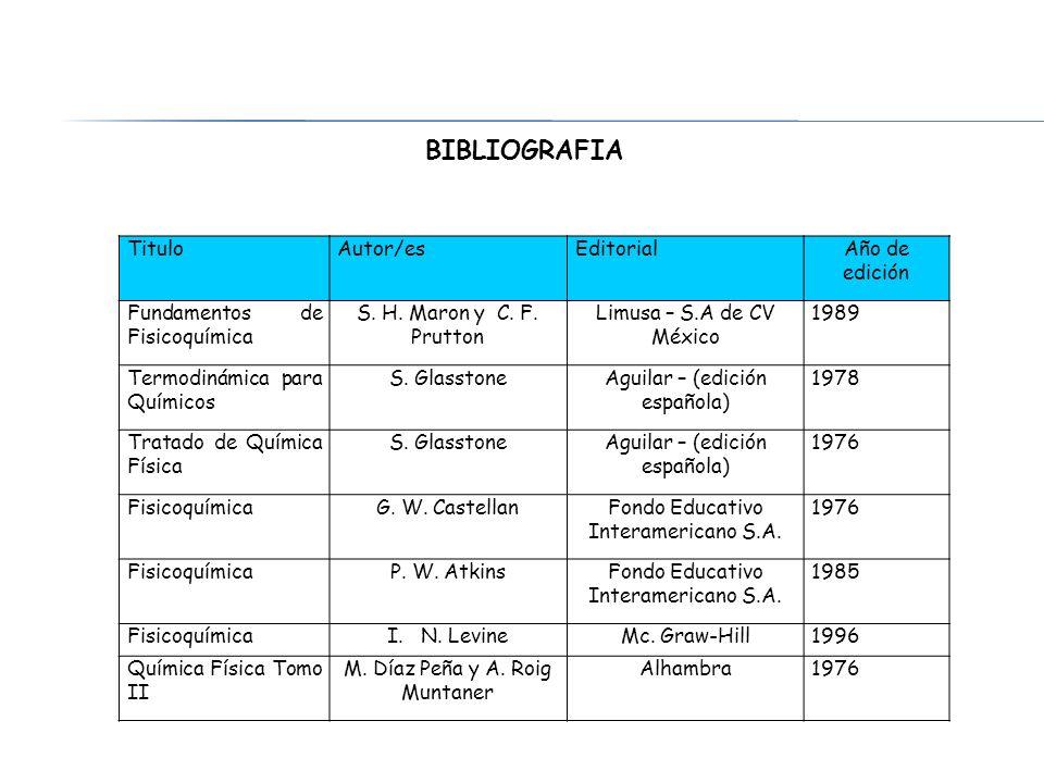 BIBLIOGRAFIA Titulo Autor/es Editorial Año de edición