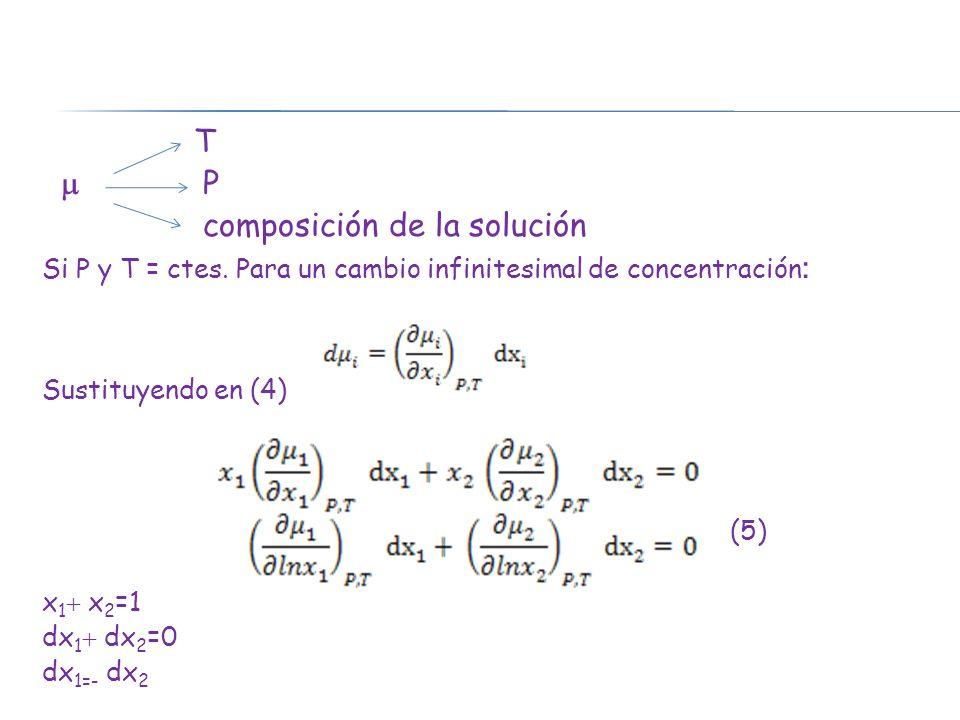 composición de la solución