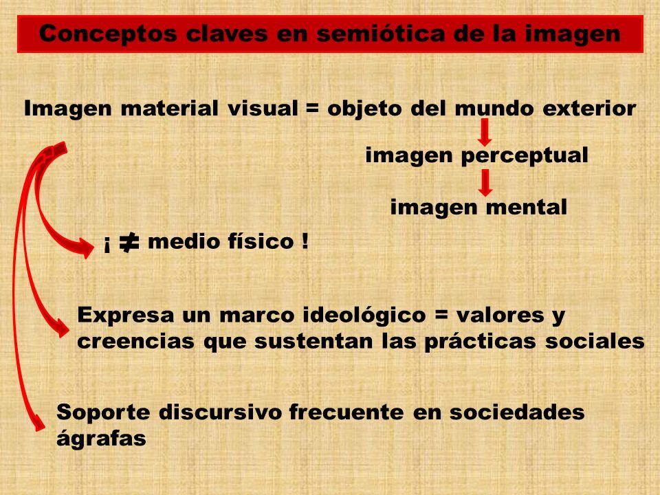 Conceptos claves en semiótica de la imagen