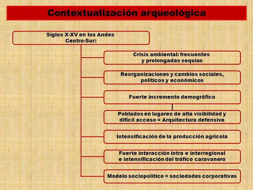 Contextualización arqueológica
