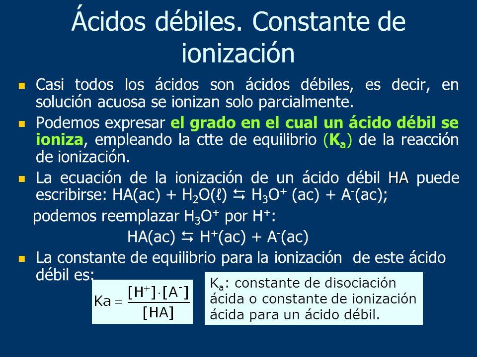 Ácidos débiles. Constante de ionización