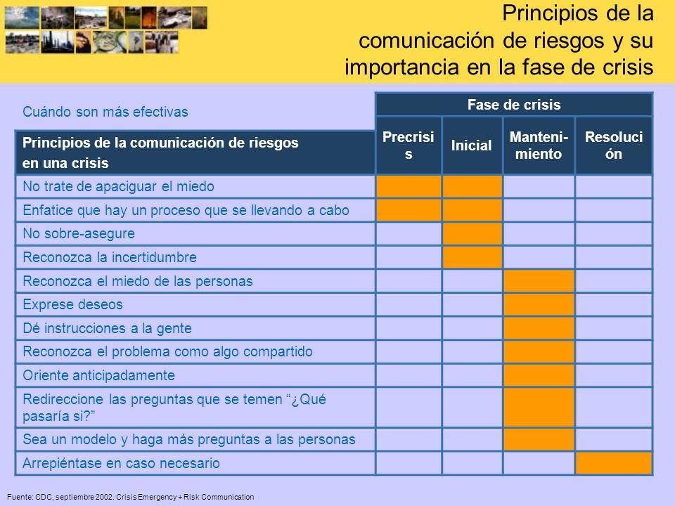 comunicación de riesgos y su importancia en la fase de crisis