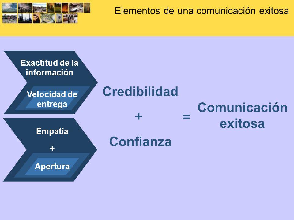 Elementos de una comunicación exitosa