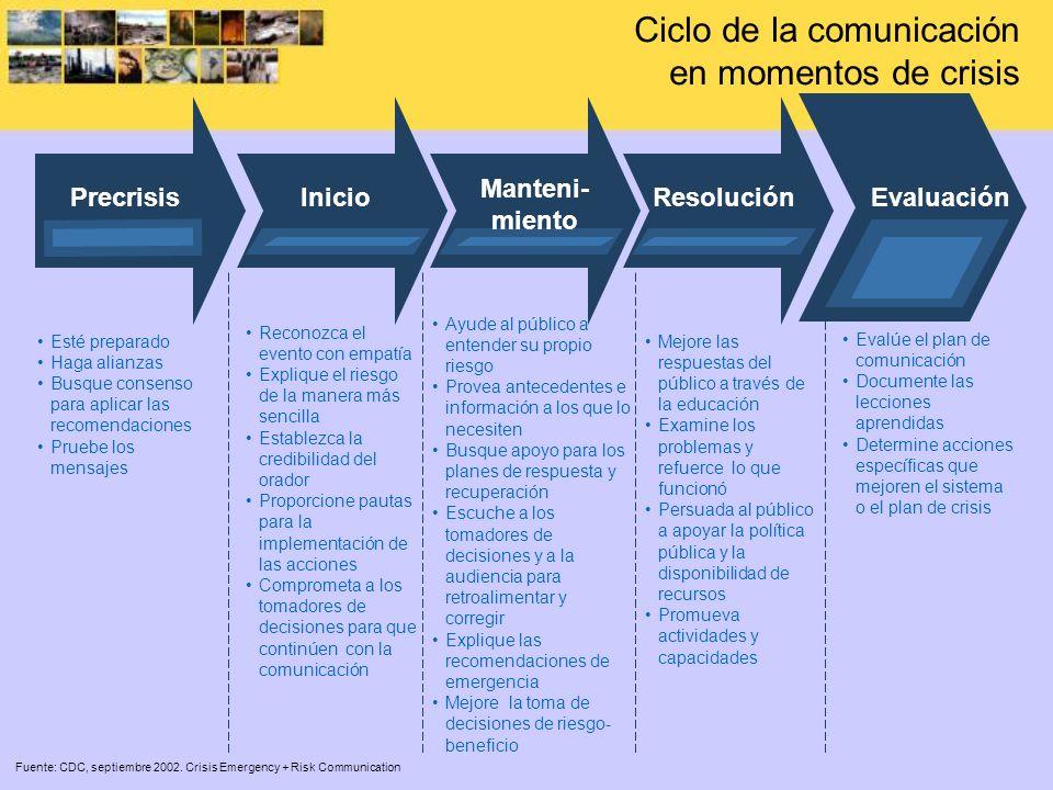 Ciclo de la comunicación en momentos de crisis