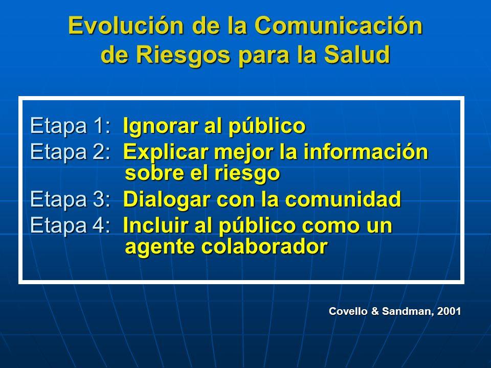 Evolución de la Comunicación de Riesgos para la Salud