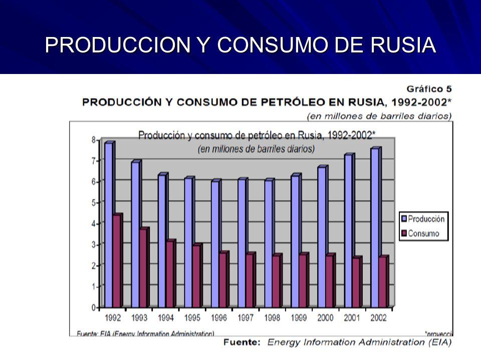 PRODUCCION Y CONSUMO DE RUSIA