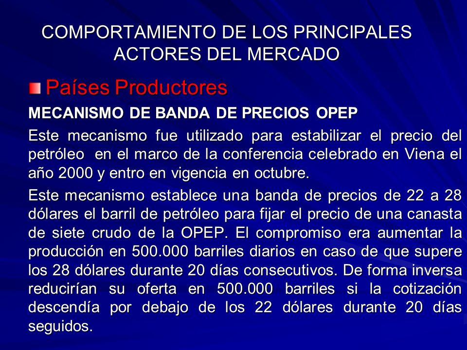 COMPORTAMIENTO DE LOS PRINCIPALES ACTORES DEL MERCADO