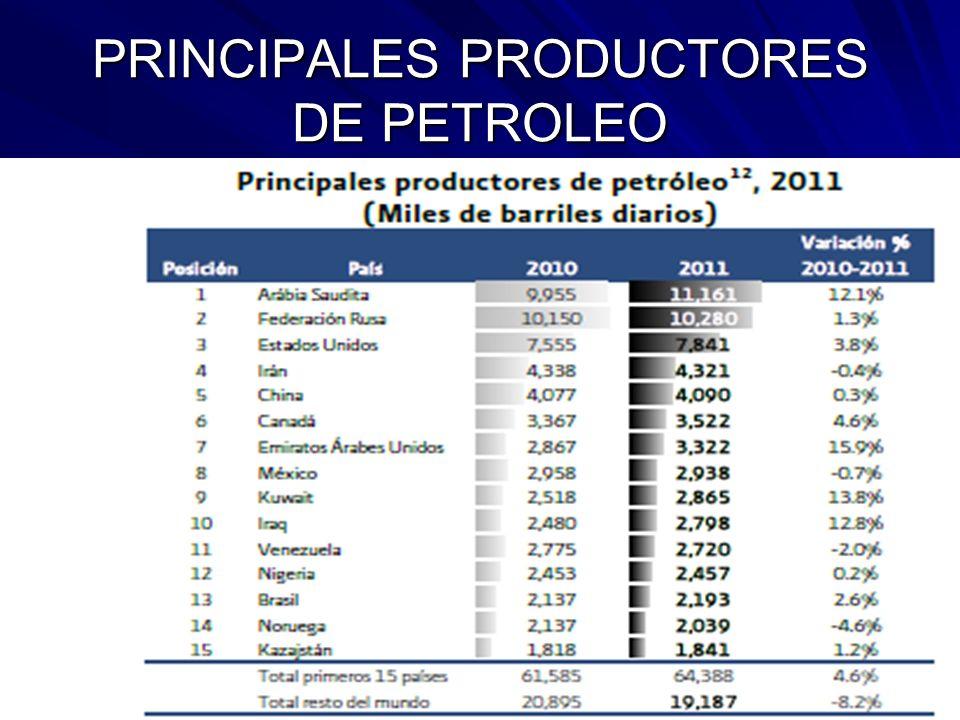 PRINCIPALES PRODUCTORES DE PETROLEO