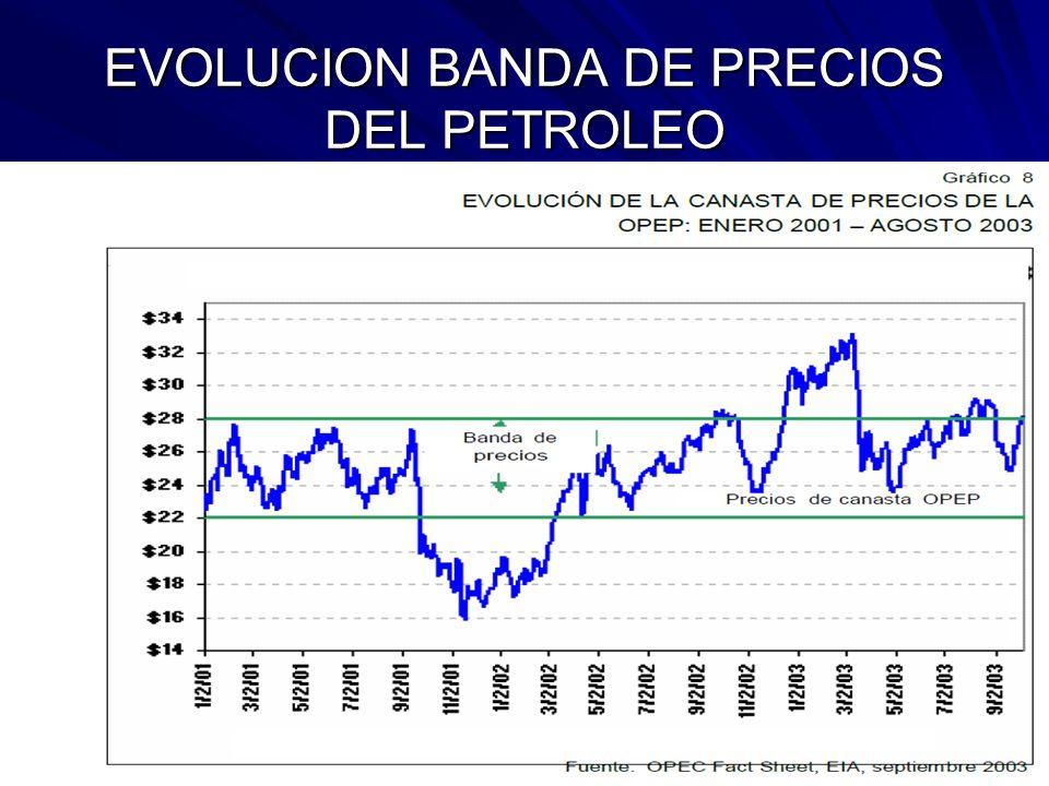 EVOLUCION BANDA DE PRECIOS DEL PETROLEO