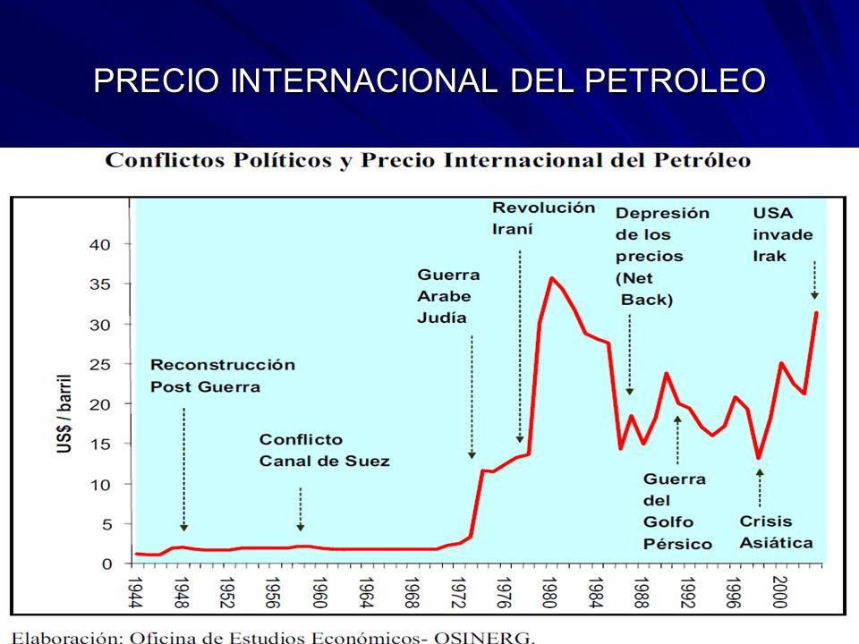 PRECIO INTERNACIONAL DEL PETROLEO