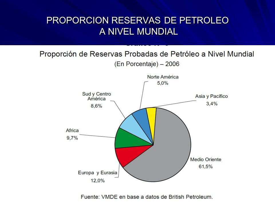 PROPORCION RESERVAS DE PETROLEO A NIVEL MUNDIAL