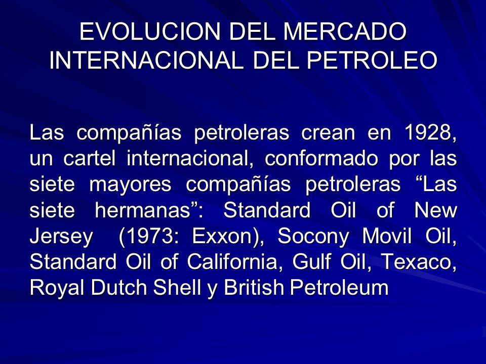 EVOLUCION DEL MERCADO INTERNACIONAL DEL PETROLEO