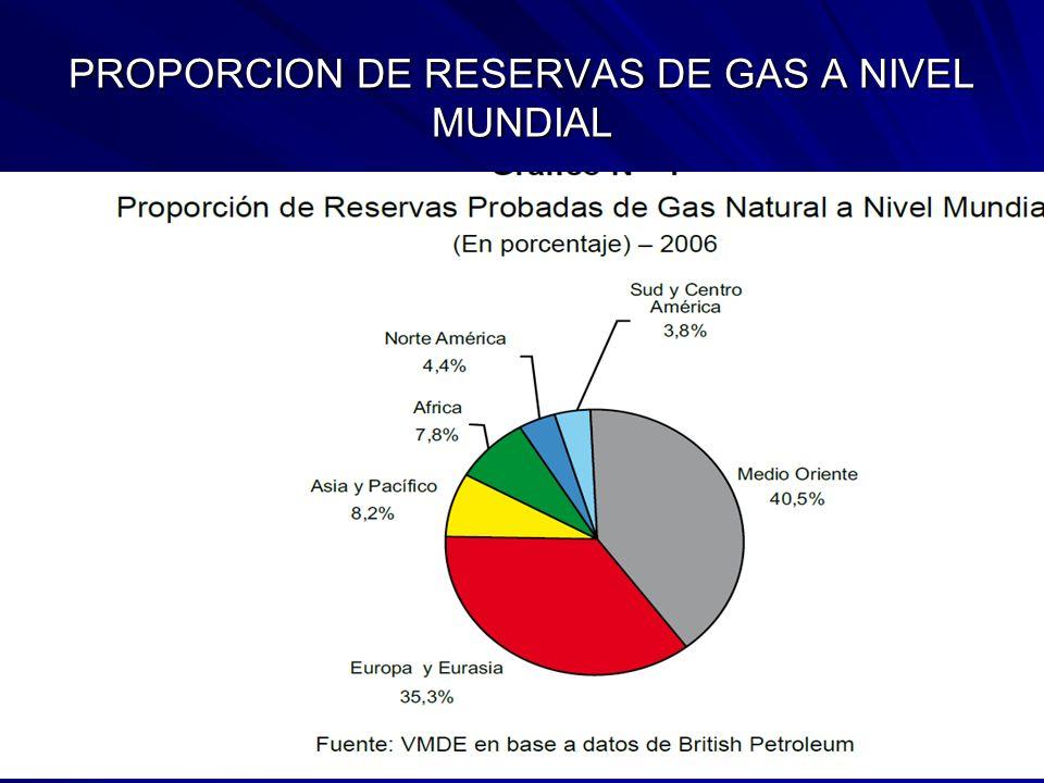 PROPORCION DE RESERVAS DE GAS A NIVEL MUNDIAL