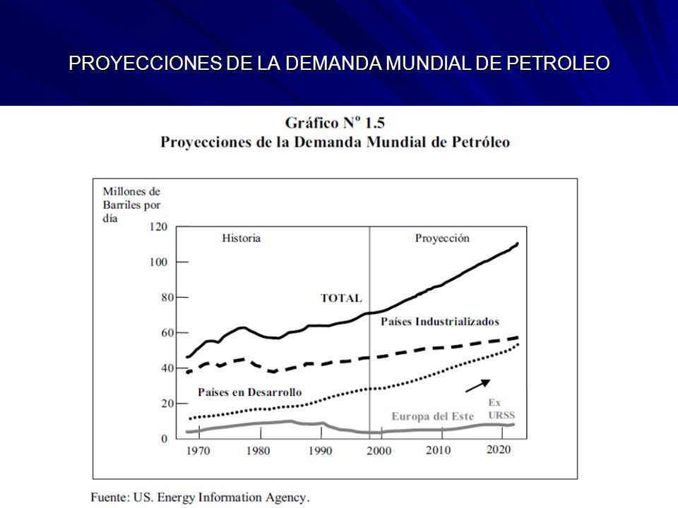 PROYECCIONES DE LA DEMANDA MUNDIAL DE PETROLEO