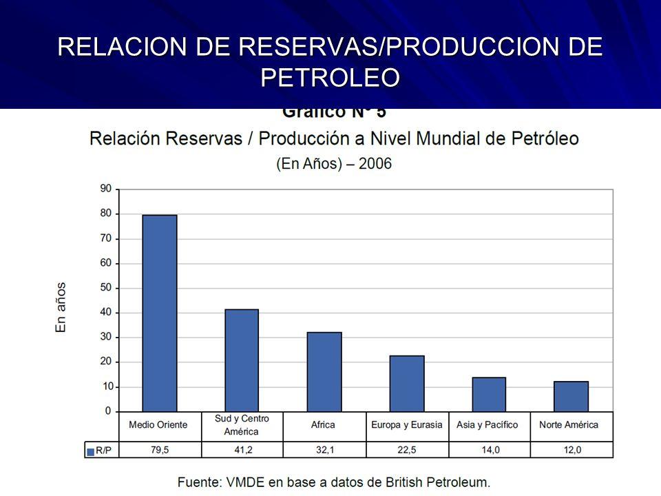 RELACION DE RESERVAS/PRODUCCION DE PETROLEO
