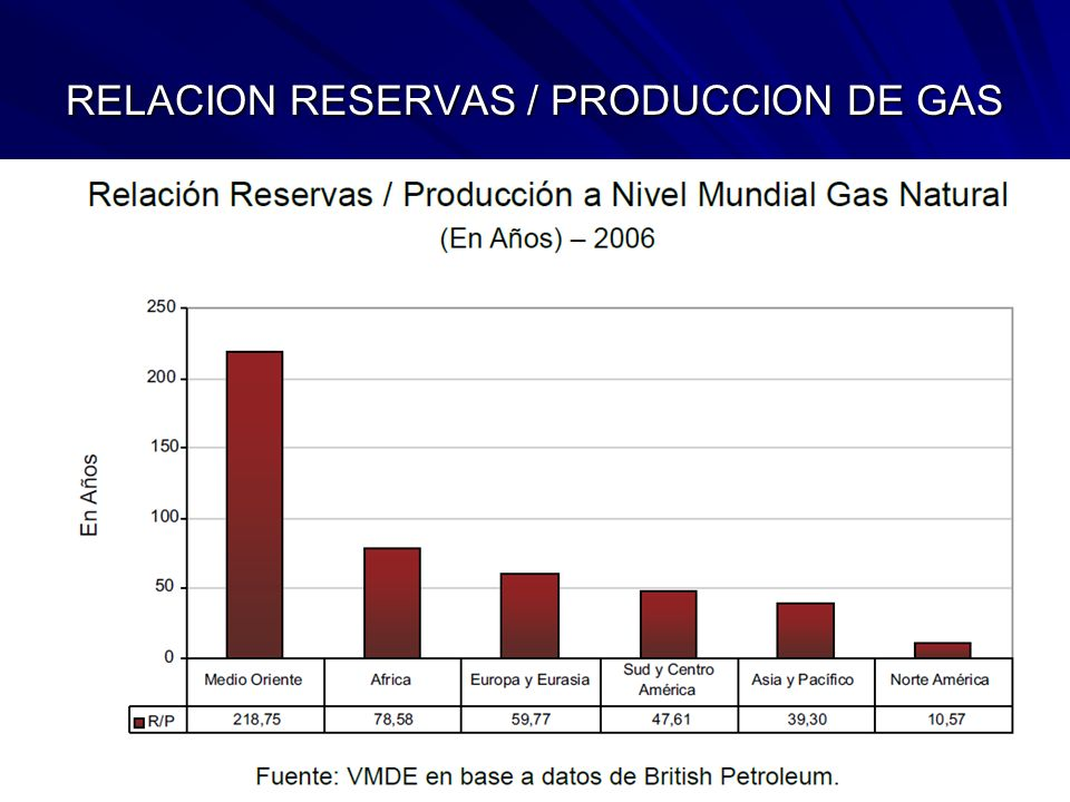 RELACION RESERVAS / PRODUCCION DE GAS