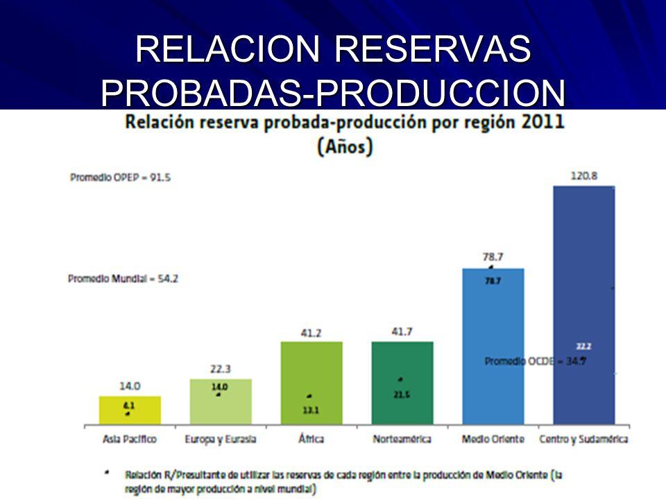 RELACION RESERVAS PROBADAS-PRODUCCION
