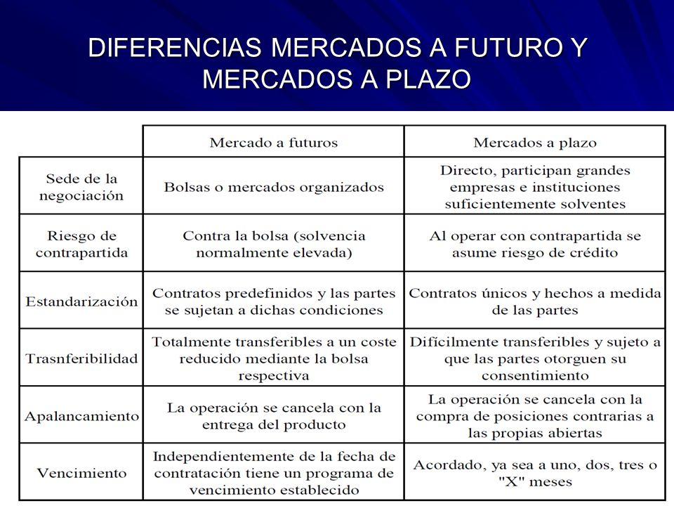 DIFERENCIAS MERCADOS A FUTURO Y MERCADOS A PLAZO