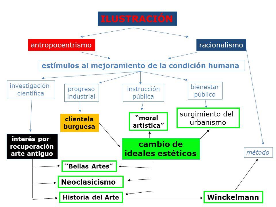 ILUSTRACIÓN cambio de ideales estéticos antropocentrismo racionalismo