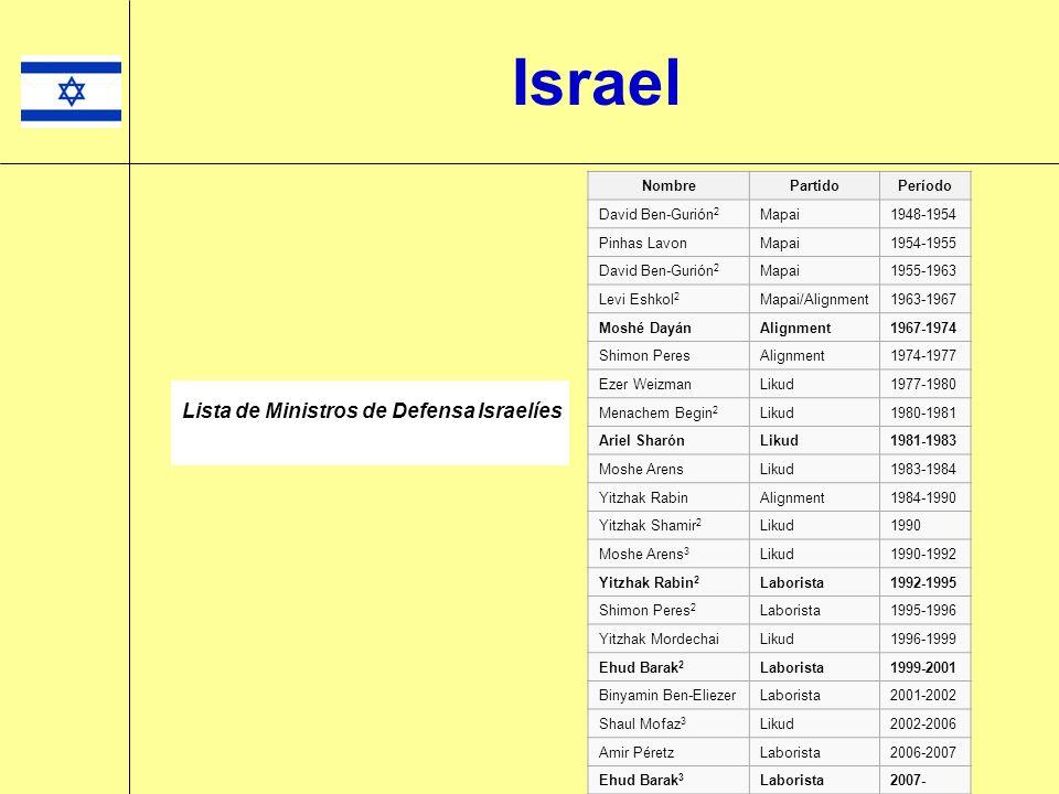 Israel Lista de Ministros de Defensa Israelíes Nombre Partido Período