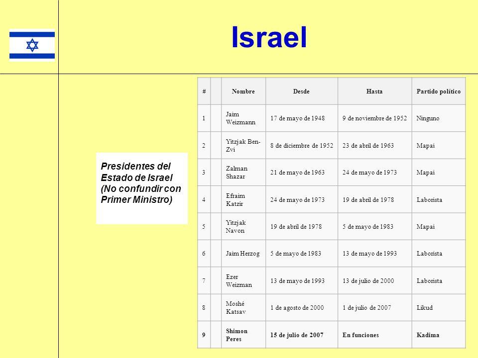 Israel Presidentes del Estado de Israel (No confundir con