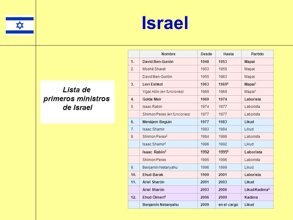 Israel Lista de primeros ministros de Israel