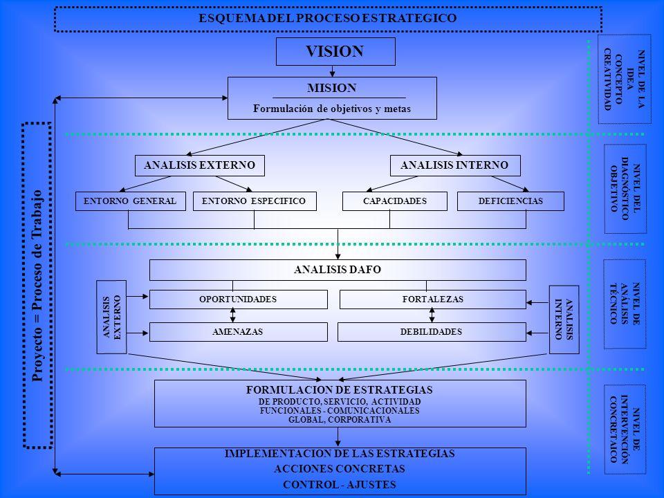 VISION Proyecto = Proceso de Trabajo ESQUEMA DEL PROCESO ESTRATEGICO